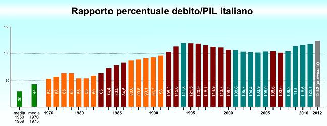 Il debito pubblico italiano: fardello insostenibile o esempio di virtù?