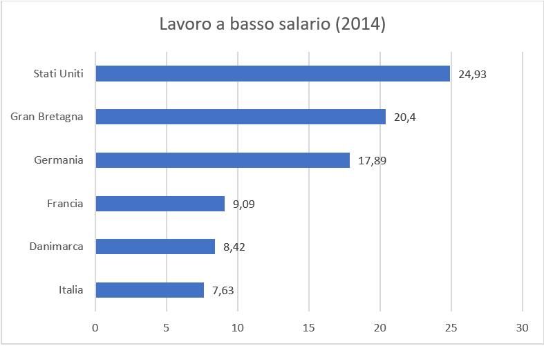salario minimo - lavoro a basso salario